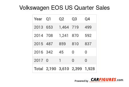 Volkswagen EOS Quarter Sales Table