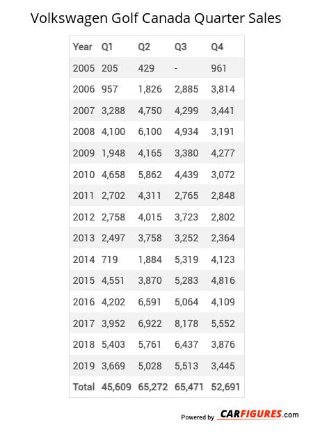 Volkswagen Golf Quarter Sales Table