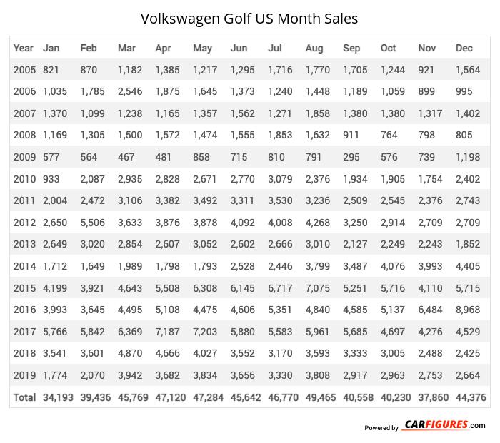 Volkswagen Golf Month Sales Table