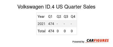 Volkswagen ID.4 Quarter Sales Table