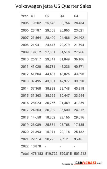 Volkswagen Jetta Quarter Sales Table