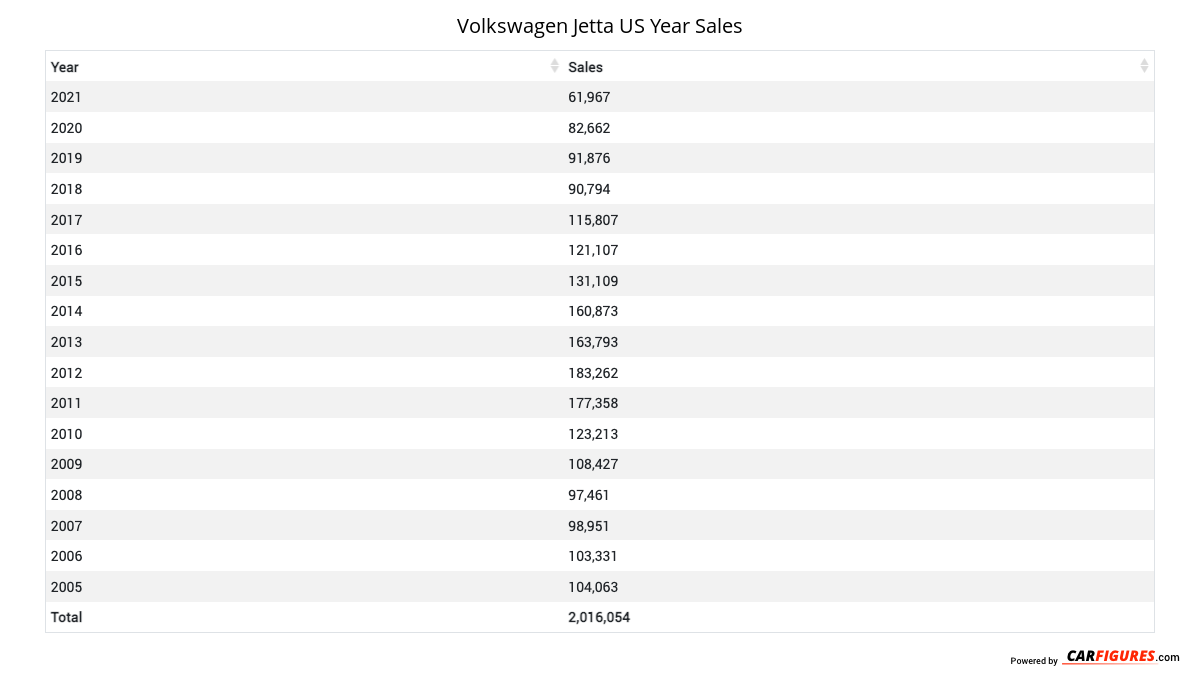Volkswagen Jetta Year Sales Table