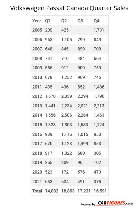Volkswagen Passat Quarter Sales Table