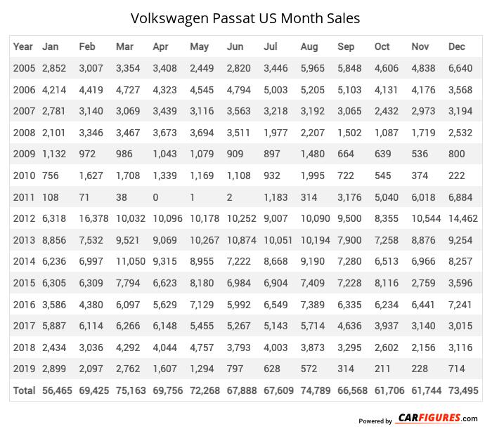 Volkswagen Passat Month Sales Table