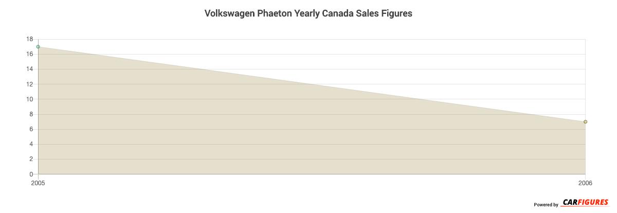 Volkswagen Phaeton Year Sales Graph