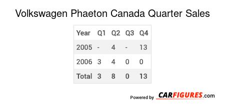 Volkswagen Phaeton Quarter Sales Table