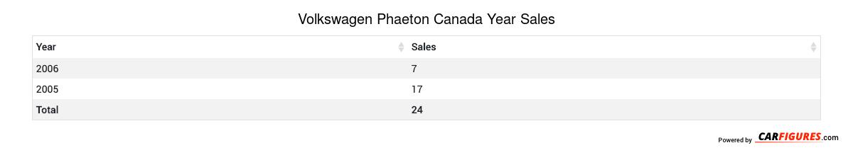 Volkswagen Phaeton Year Sales Table