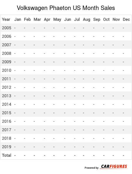 Volkswagen Phaeton Month Sales Table