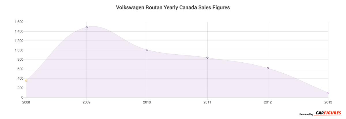Volkswagen Routan Year Sales Graph