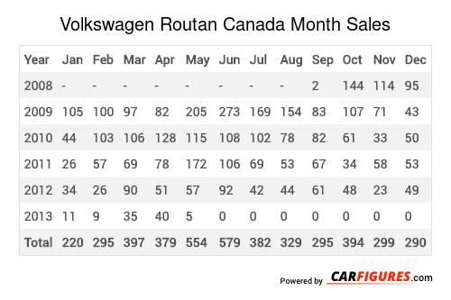 Volkswagen Routan Month Sales Table