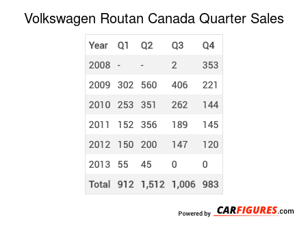 Volkswagen Routan Quarter Sales Table