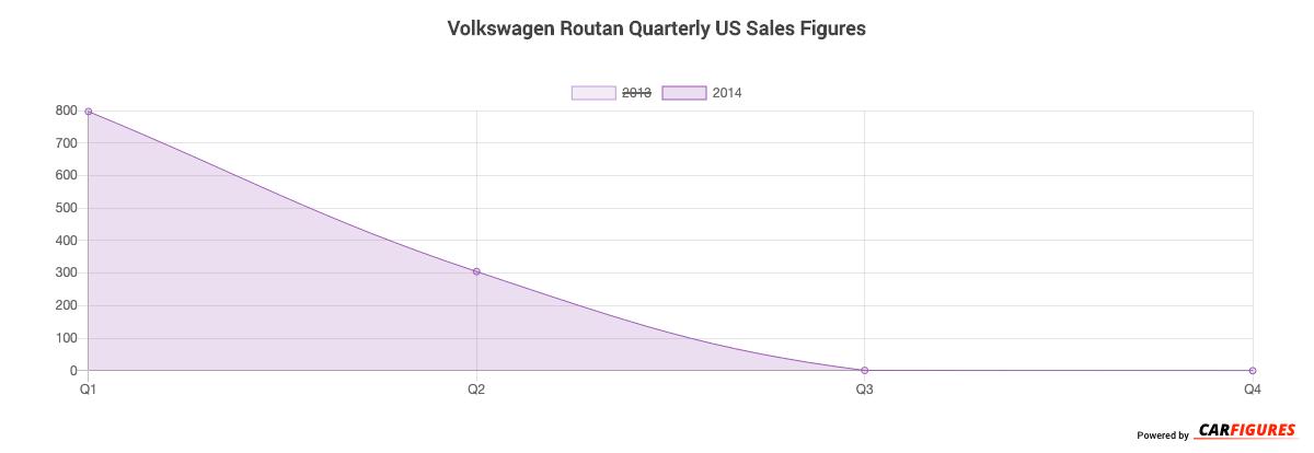 Volkswagen Routan Quarter Sales Graph