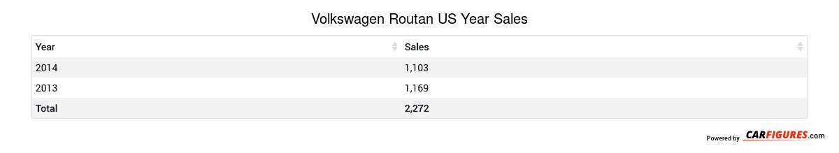 Volkswagen Routan Year Sales Table
