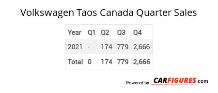 Volkswagen Taos Quarter Sales Table
