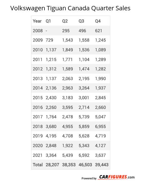 Volkswagen Tiguan Quarter Sales Table