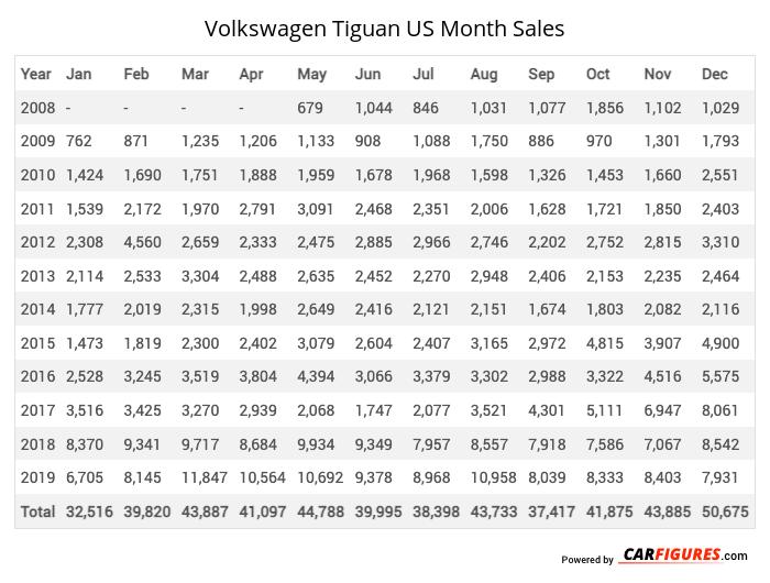 Volkswagen Tiguan Month Sales Table