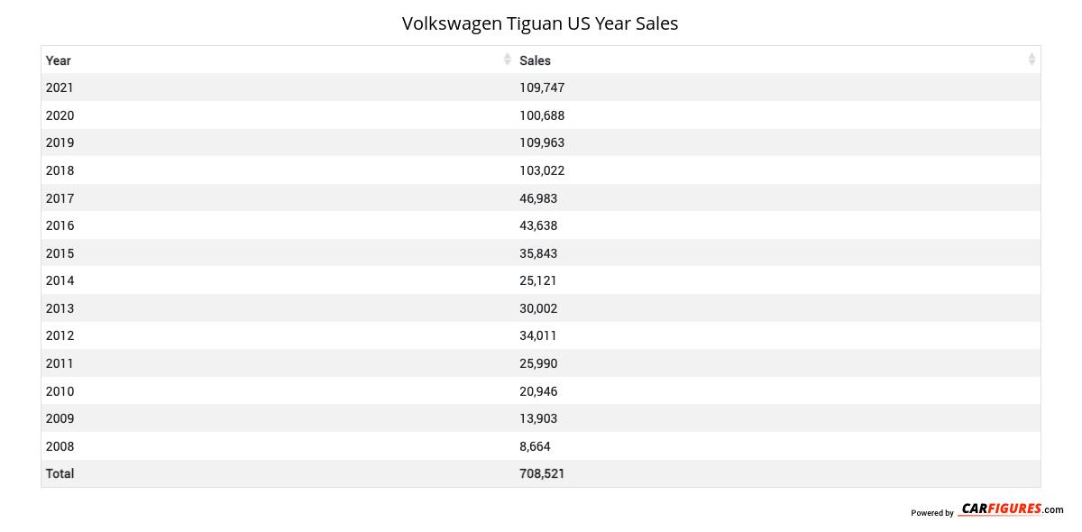 Volkswagen Tiguan Year Sales Table