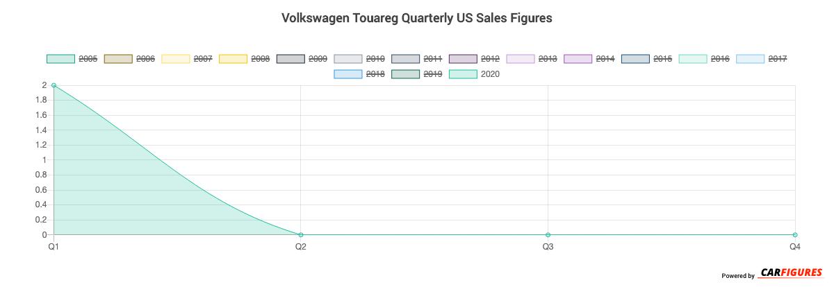 Volkswagen Touareg Quarter Sales Graph