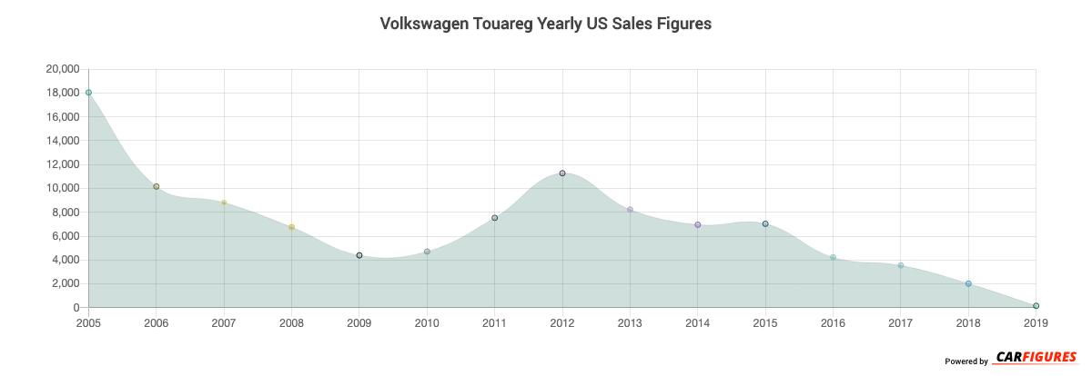 Volkswagen Touareg Year Sales Graph