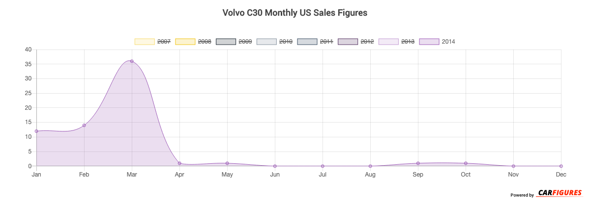 Volvo C30 Month Sales Graph