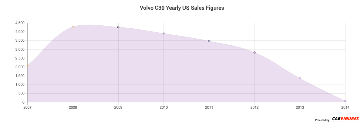 Volvo C30 Year Sales Graph