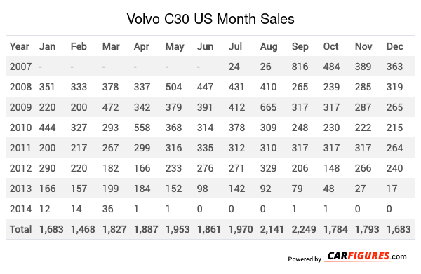 Volvo C30 Month Sales Table
