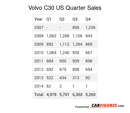 Volvo C30 Quarter Sales Table