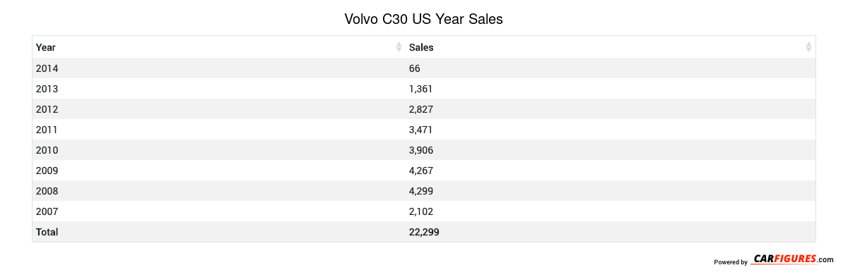 Volvo C30 Year Sales Table