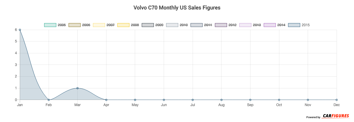Volvo C70 Month Sales Graph