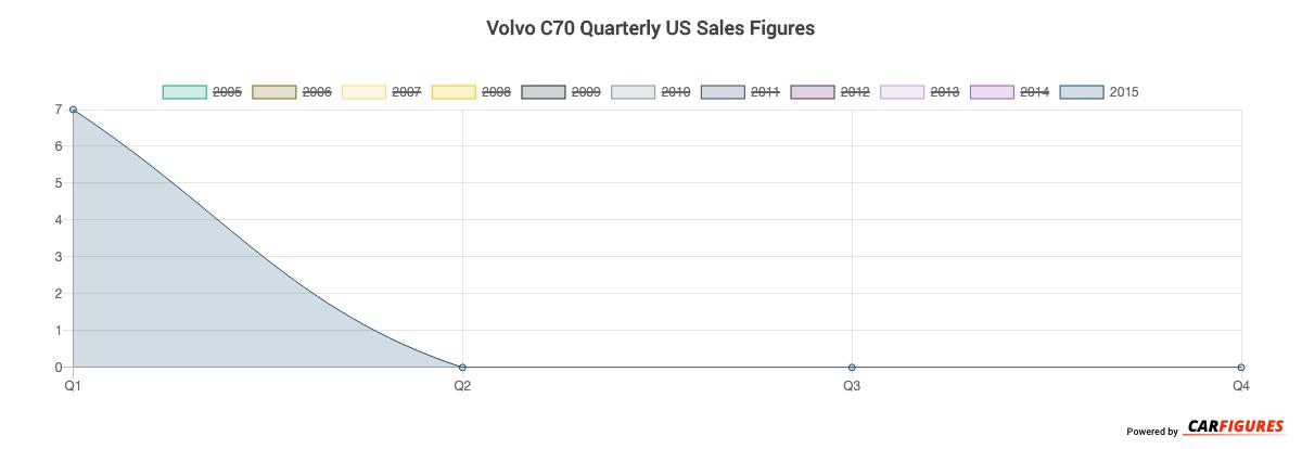 Volvo C70 Quarter Sales Graph