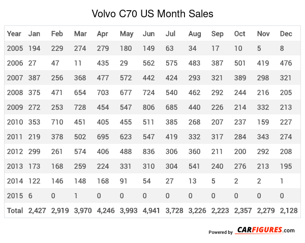 Volvo C70 Month Sales Table
