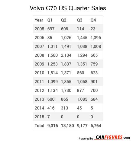 Volvo C70 Quarter Sales Table