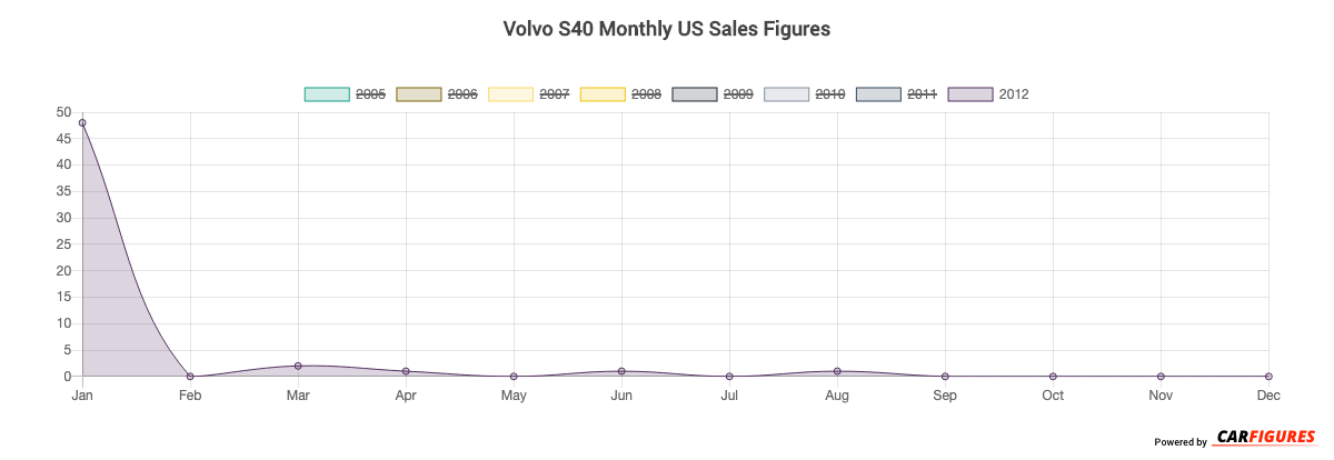 Volvo S40 Month Sales Graph