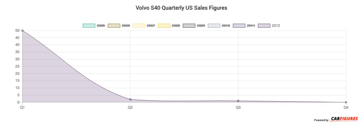 Volvo S40 Quarter Sales Graph