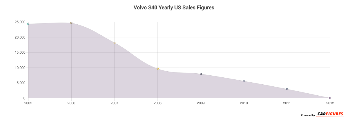 Volvo S40 Year Sales Graph