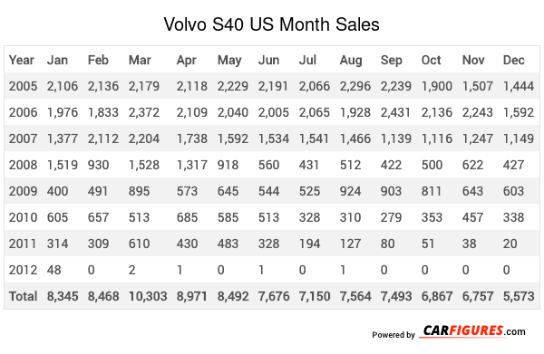 Volvo S40 Month Sales Table