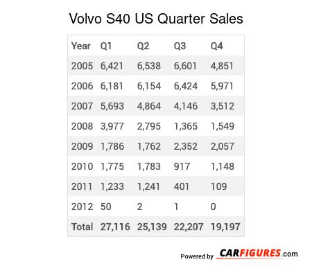 Volvo S40 Quarter Sales Table
