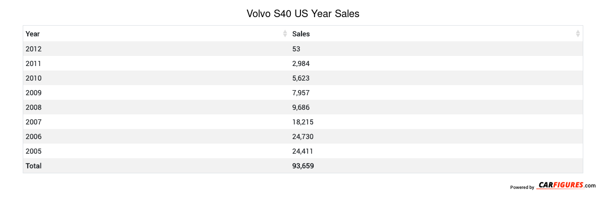 Volvo S40 Year Sales Table