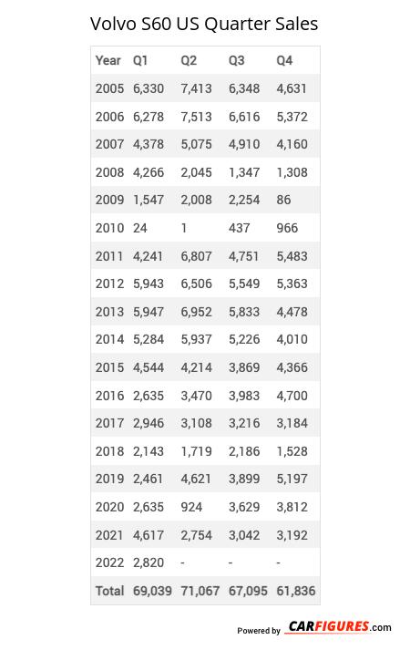 Volvo S60 Quarter Sales Table