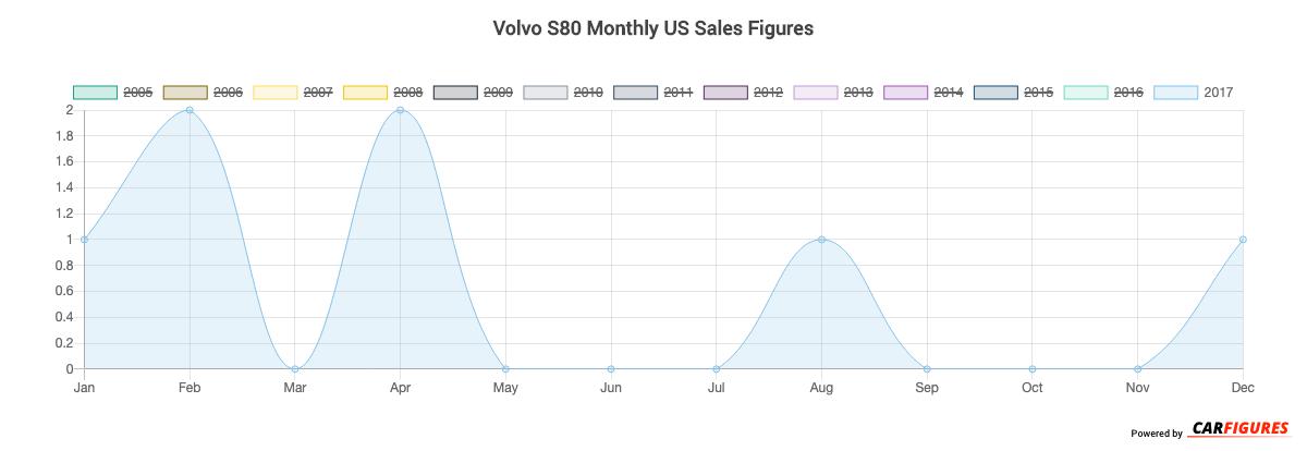 Volvo S80 Month Sales Graph