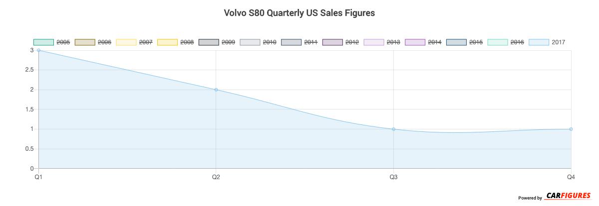 Volvo S80 Quarter Sales Graph