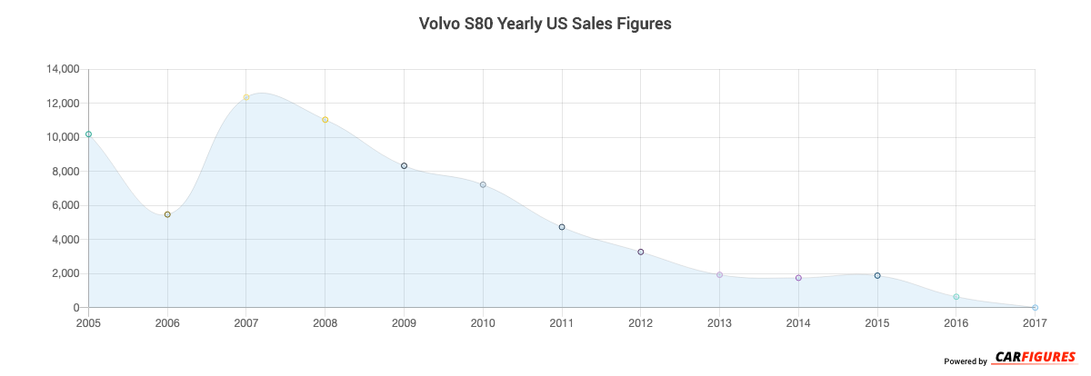 Volvo S80 Year Sales Graph
