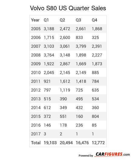 Volvo S80 Quarter Sales Table