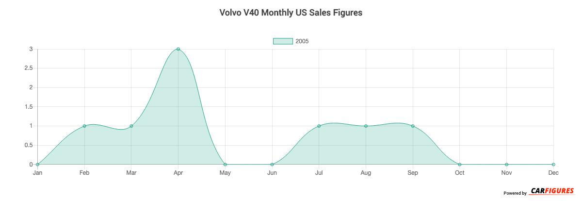 Volvo V40 Month Sales Graph