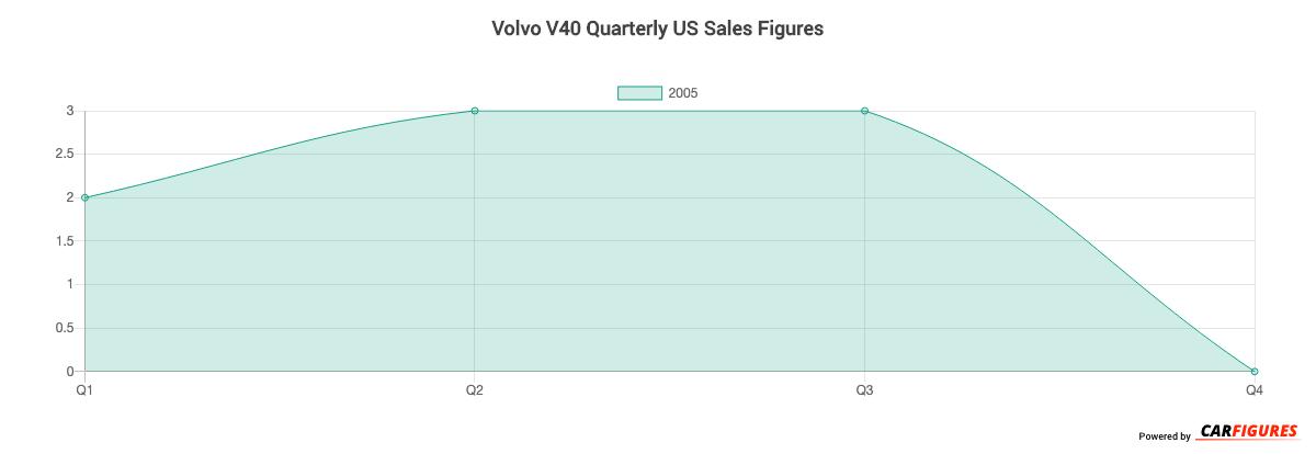 Volvo V40 Quarter Sales Graph