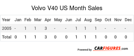 Volvo V40 Month Sales Table