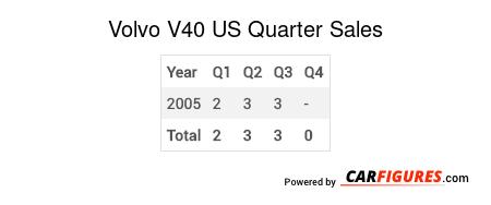 Volvo V40 Quarter Sales Table