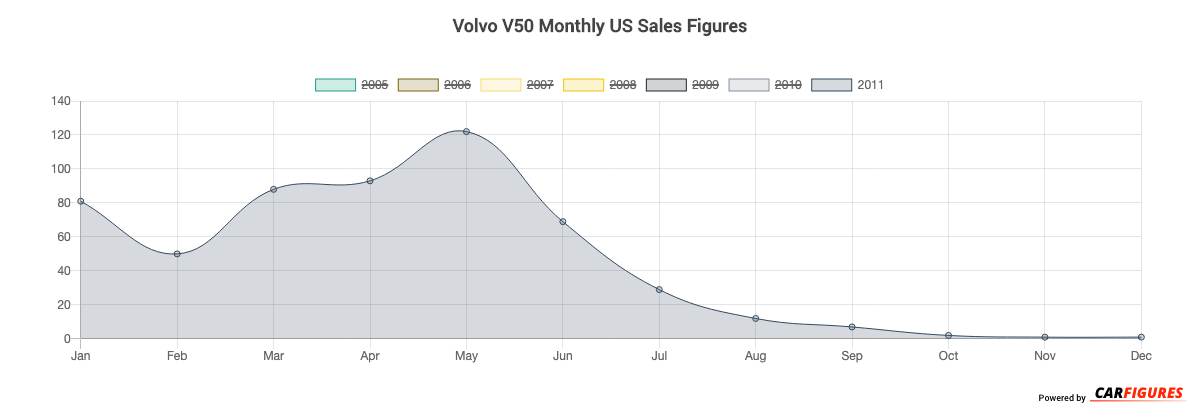 Volvo V50 Month Sales Graph