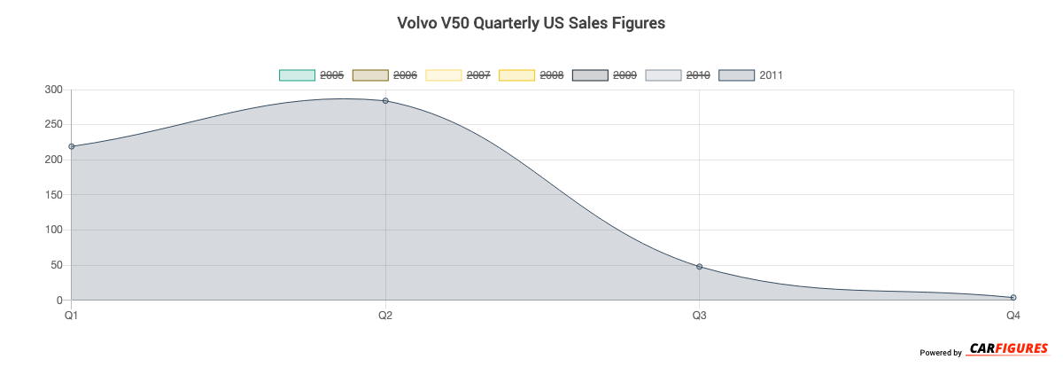 Volvo V50 Quarter Sales Graph