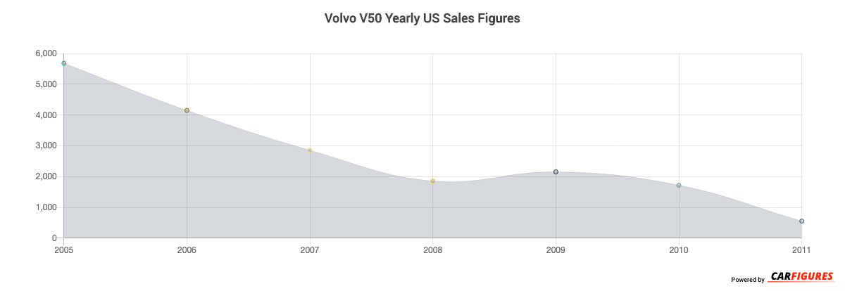 Volvo V50 Year Sales Graph